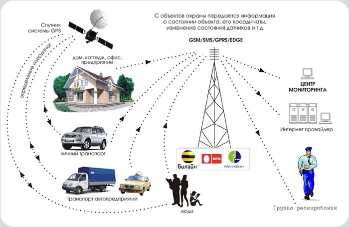Схема работы GSM