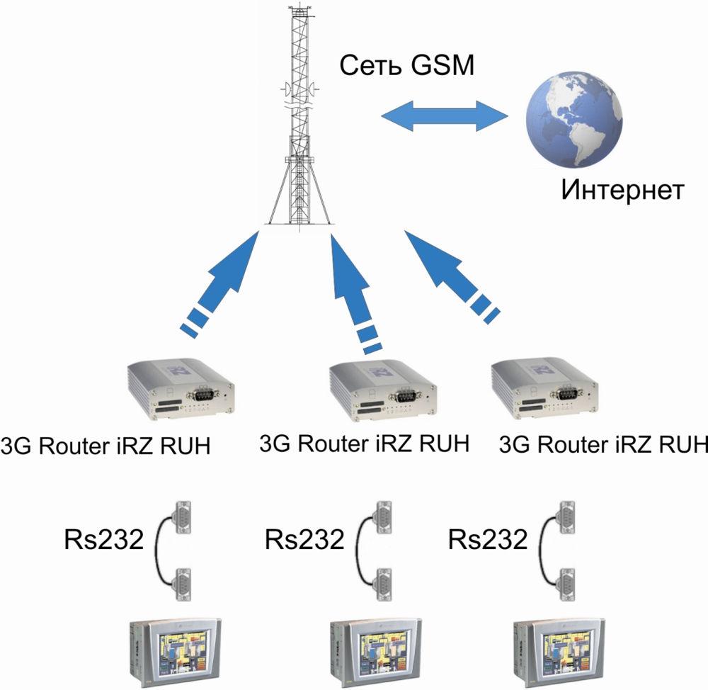 Современный GSM роутер