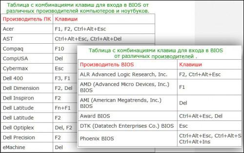 Клавиши для открытия BIOS