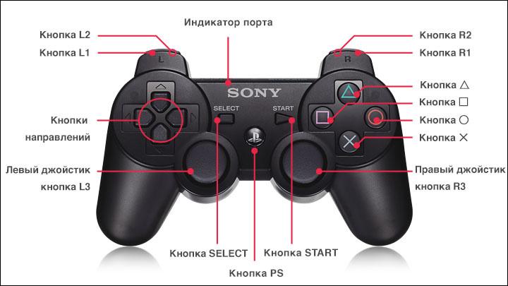 Управление на PlayStation 4