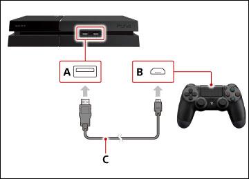 Подключение консоли PS4 и джойстика