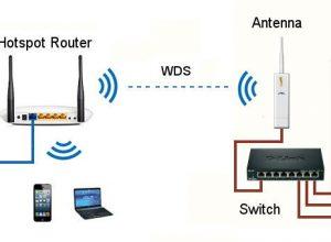 Настройка распределённой беспроводной системы при помощи режимов WDS
