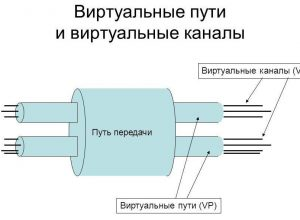 Что такое VPI и VCI и как их узнать?